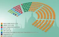 Megszámolták - A Fidesz-KDNP-nek kétharmados többsége van