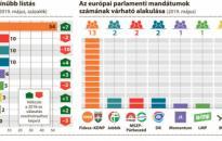 Az öt évvel ezelőttinél is nagyobb győzelmet arathat a Fidesz–KDNP vasárnap