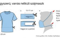 Koronavírus: egy perc alatt kész ez a maszk