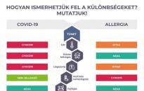 Koronavírus/Pollenhelyzet - A jellemző tünetekről tájékoztattak