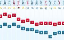 Heti meteo: karácsony után jön a tél