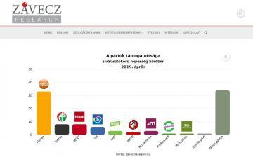 Történelmi csúcson a Fidesz, megroppant a Jobbik